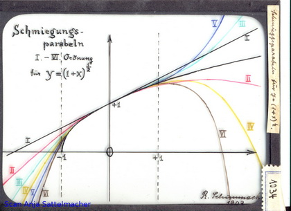 Slide: Osculation parabolas
