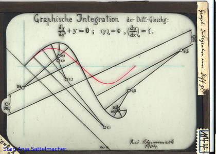 Slide: Graphical integration of a differential equation